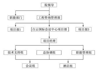 广州设计院项目群管理组织结构设计图